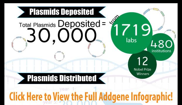 Addgene-10-Year-Anniversary-Infographic-Crop