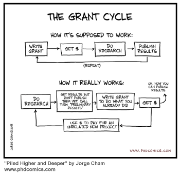 Grant-Writing-Cycle-from-PhD-Comics
