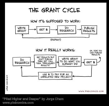 Grant writing cycle PhD Comics