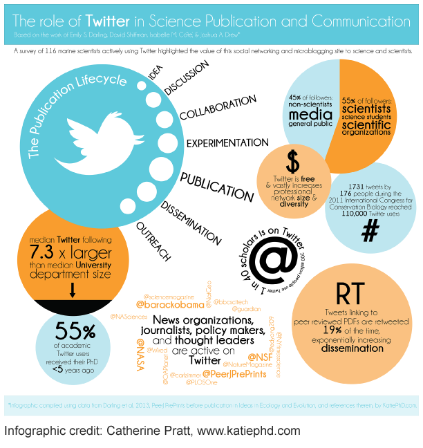 Science-and-Twitter-Infographic-Catherine-Pratt