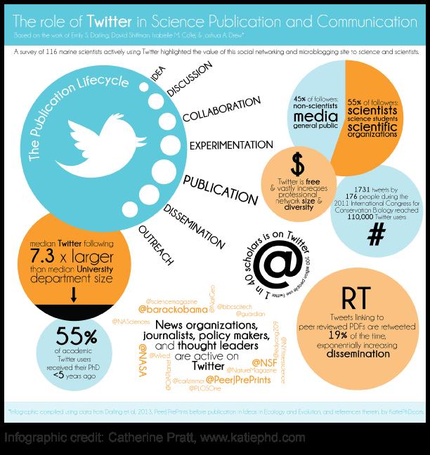 Science-and-Twitter-Infographic-Catherine-Pratt