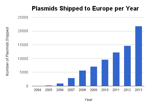 Addgene-Plasmids-Shipped-to-Europe-Per-Year-Statistics