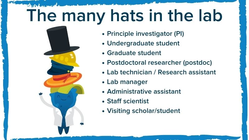The different positions in the lab depicted by hats piled on mascot Blugene's head. The many hats in the lab include: principle investigator (PI), undergraduate student, graduate student, postdoctoral researcher (postdoc), lab technician or research assistant, lab manager, administrative assistant, staff scientist, and visiting scholar or student.
