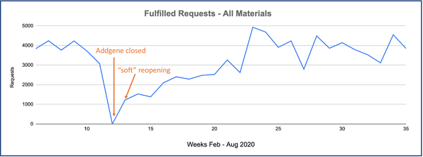 "A graph showing the effects of COVID-19 shut down week by week on Addgene distribution. Requests are usually around 4,000 per week. During week of Addgene closure, there were zero fulfilled requests. A week later during the ""soft opening"" there were ~1,000 requests fulfilled. The number rises over the next 20 weeks back to near normal levels."
