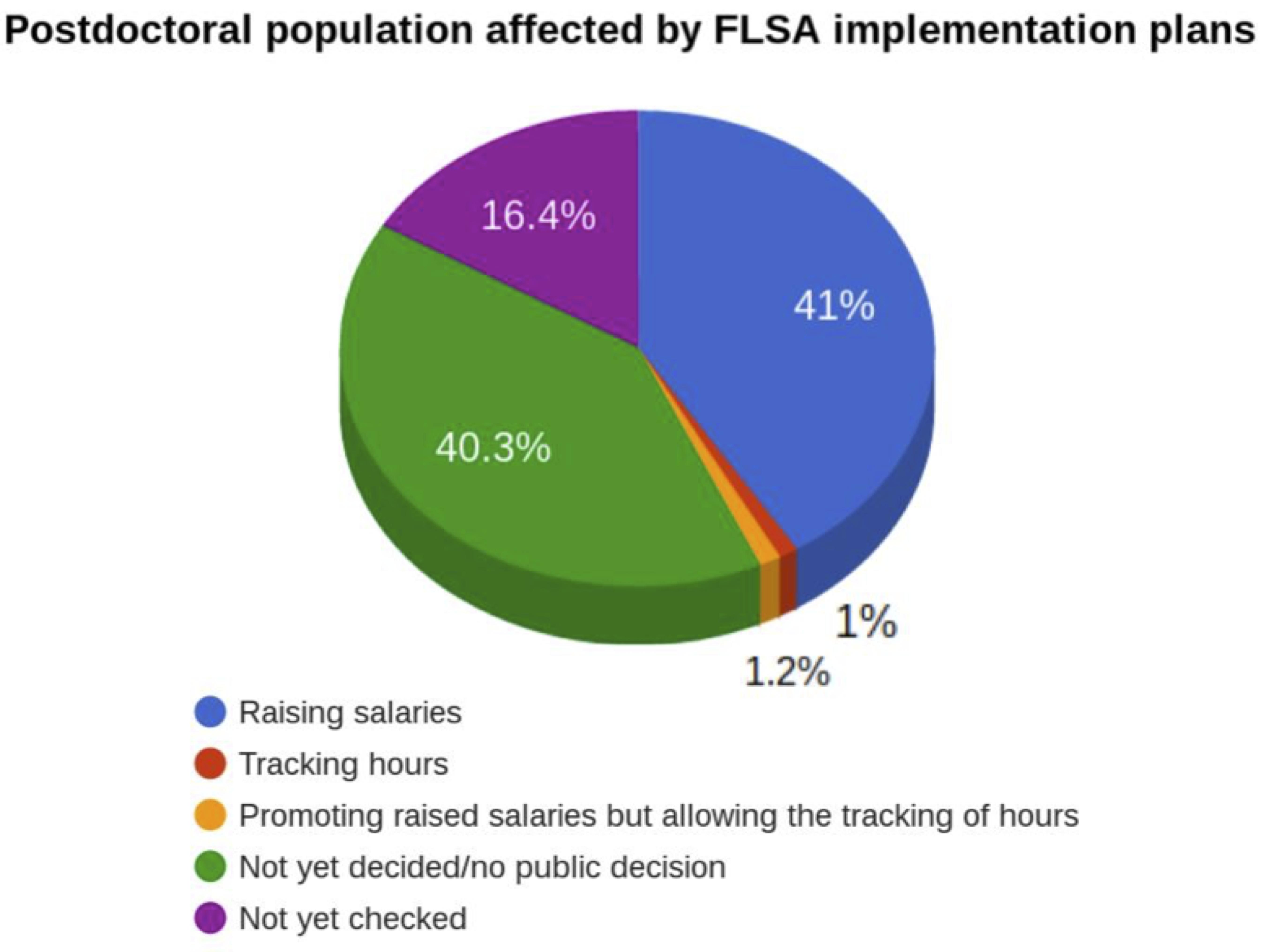 FLSA Affects on Postdoc Population.png