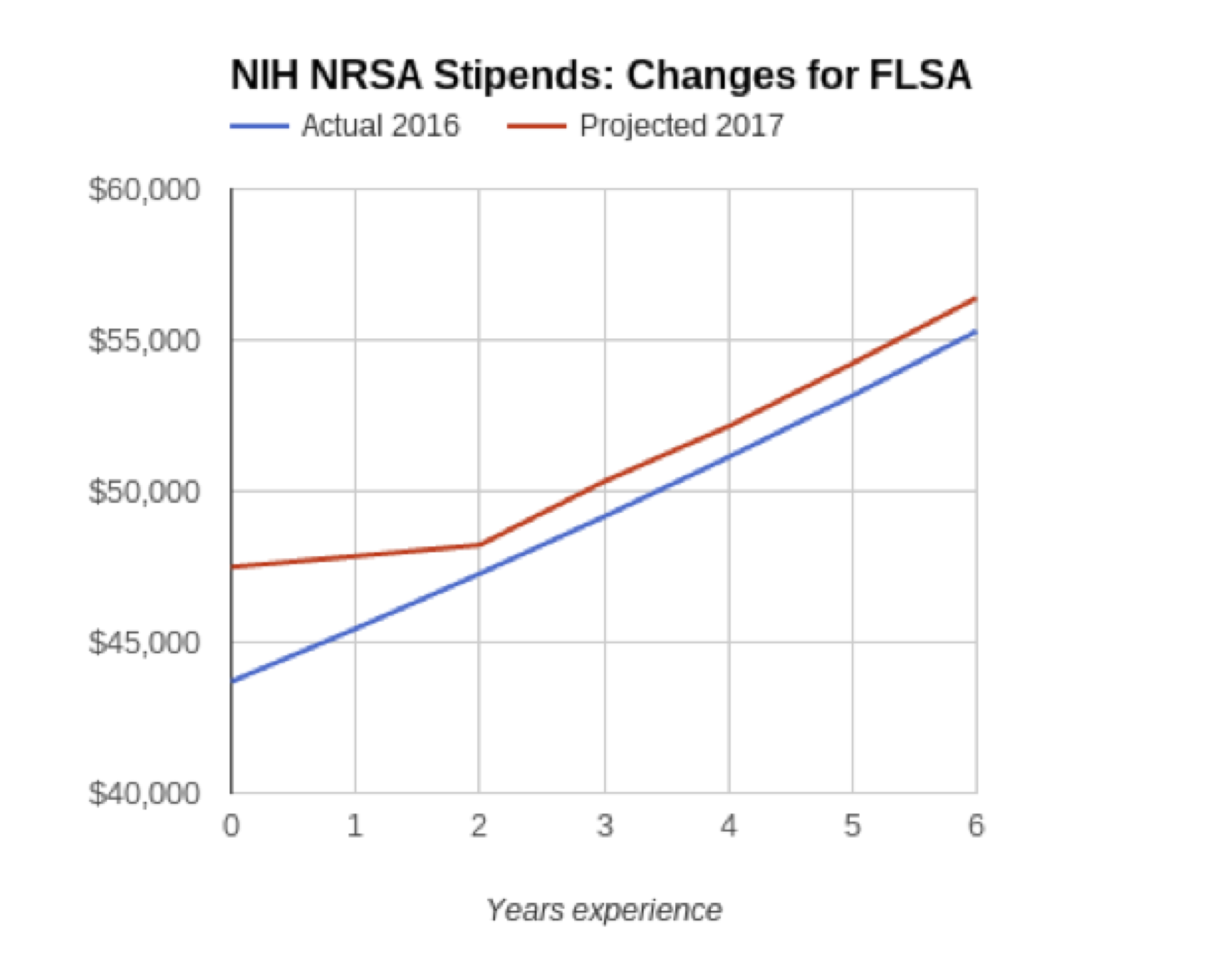 Projected NIH NRSA Stipend Changes due to FLSA