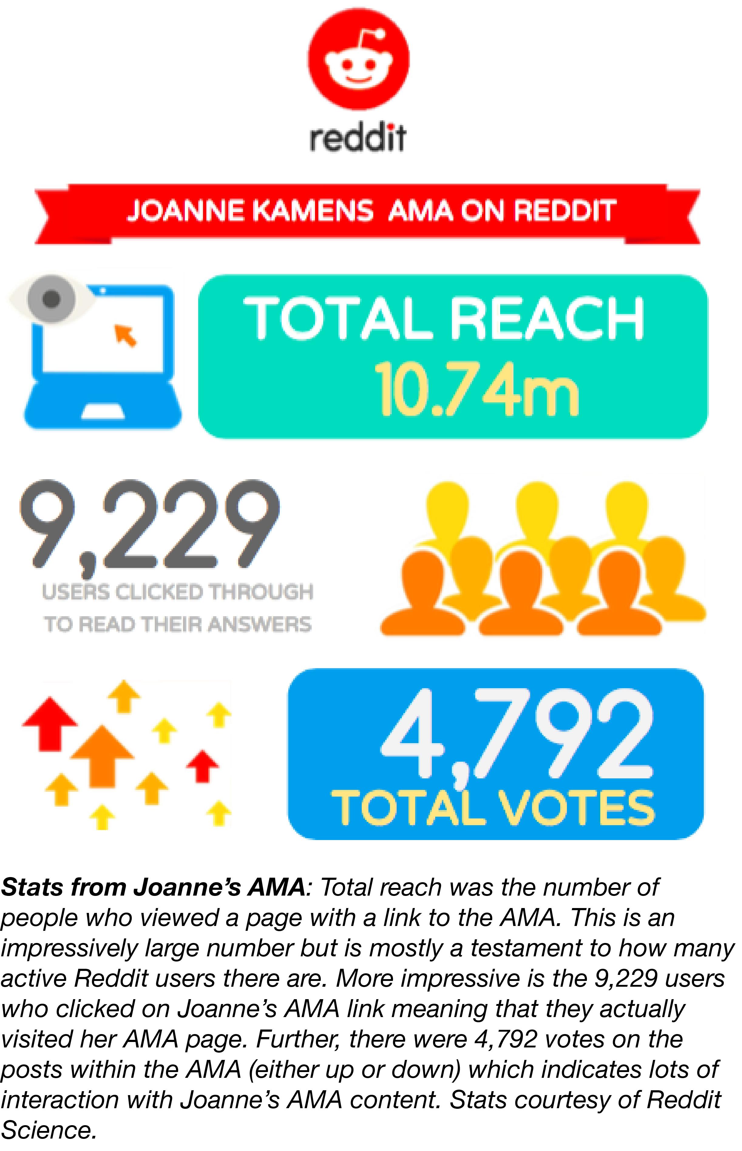 Joanne Reddit AMA Stats