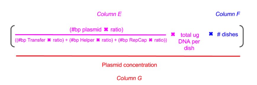 PEI AAV Packaging Transfection Equation