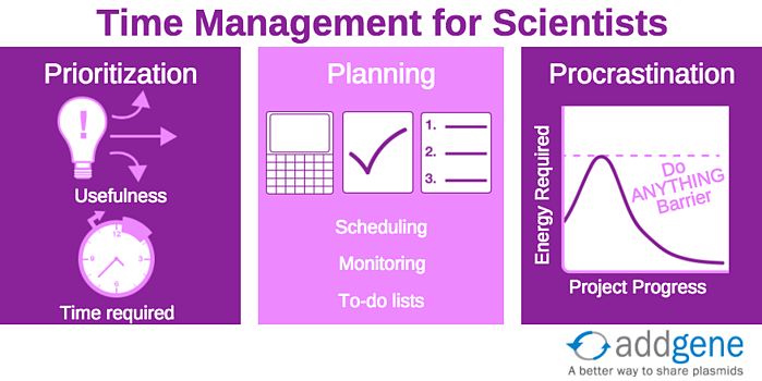 time management for scientists infographic
