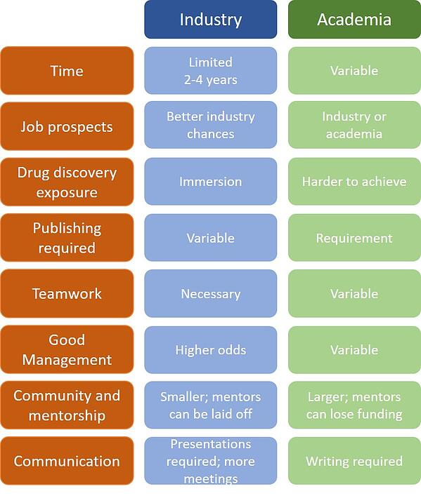 Academic vs industry postdoc