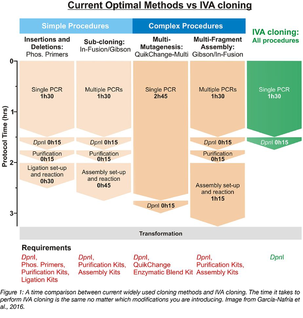 time comparison between current cloning methods and in vivo assembly cloning