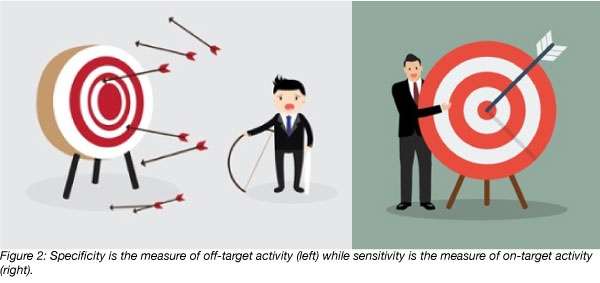 Cas specificity measures off-target activity while Cas sensitivity measures on-target activity