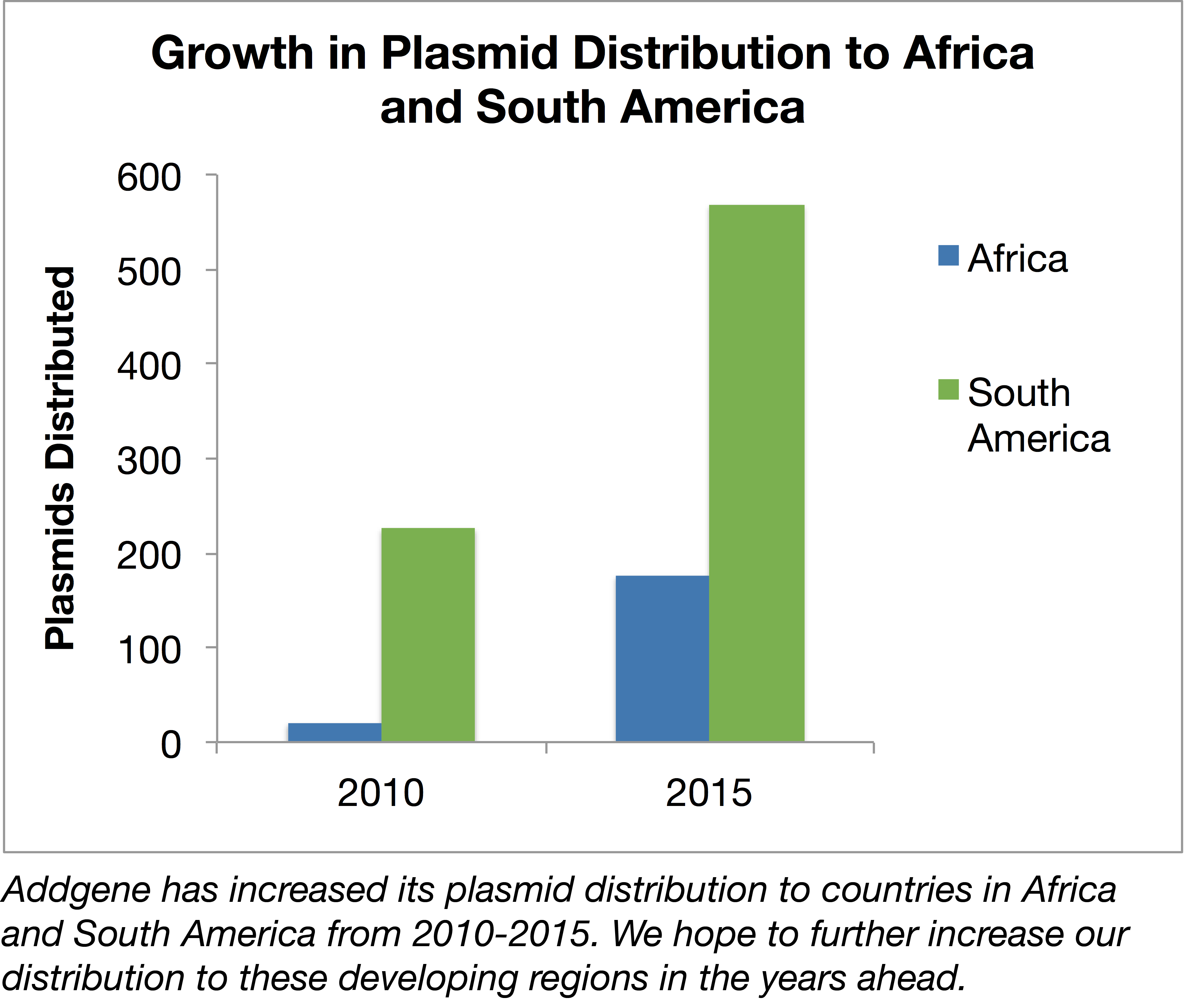 Addgene Plasmid distribution growth in Africa and South America 2010-2015