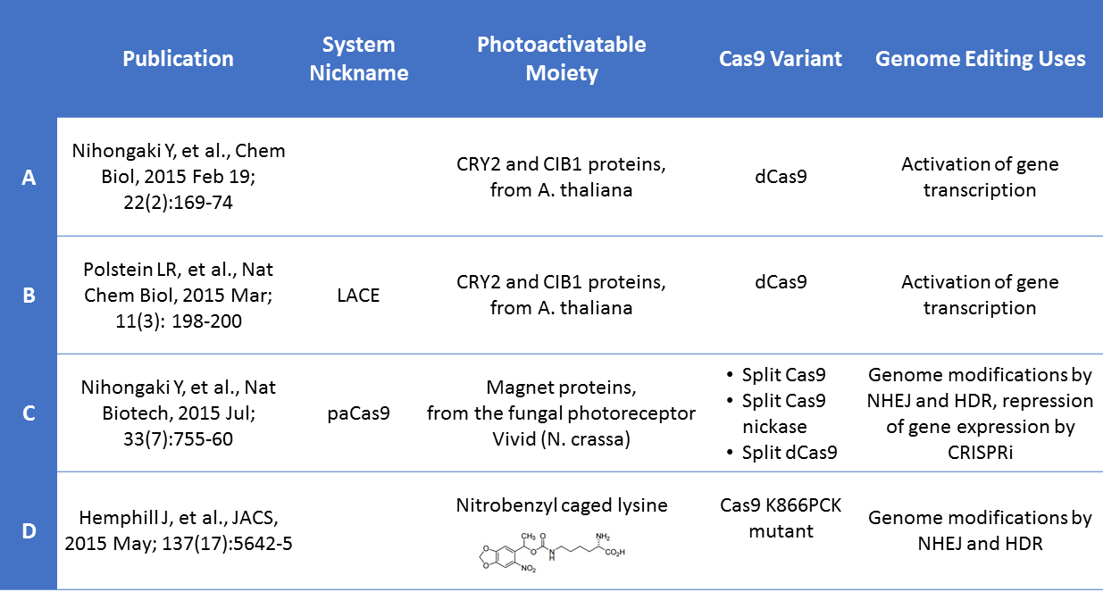 A comparison of photoactivatable CRISPR strategies from different publications