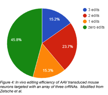 pie graph of in vivo editing efficiency of AAV transduced mouse neurons targeted with an array of three crRNAs