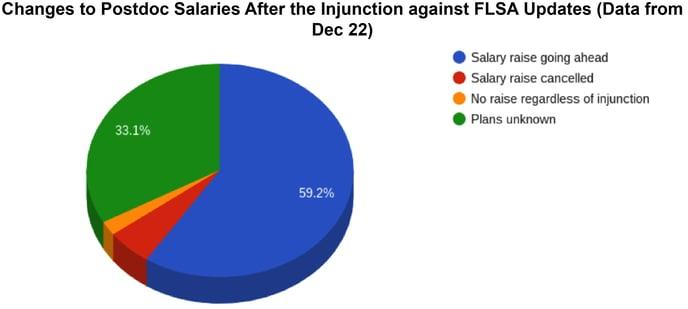FLSA Effects on Postdoc Population Post Injunction