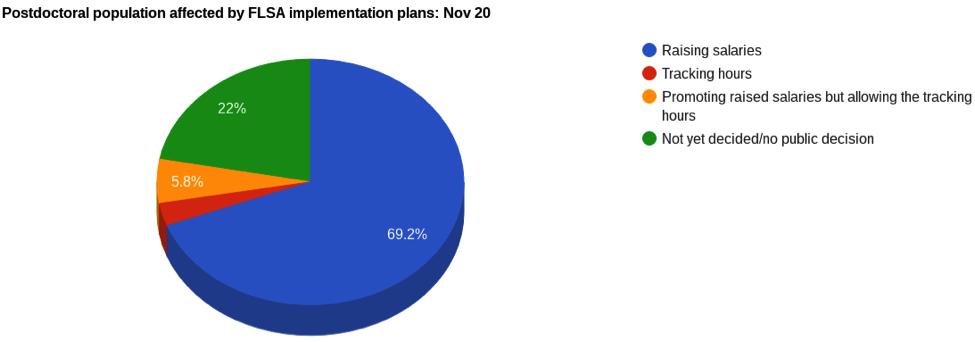 FLSA Effects on Postdoc Population Pre Nov 20.png