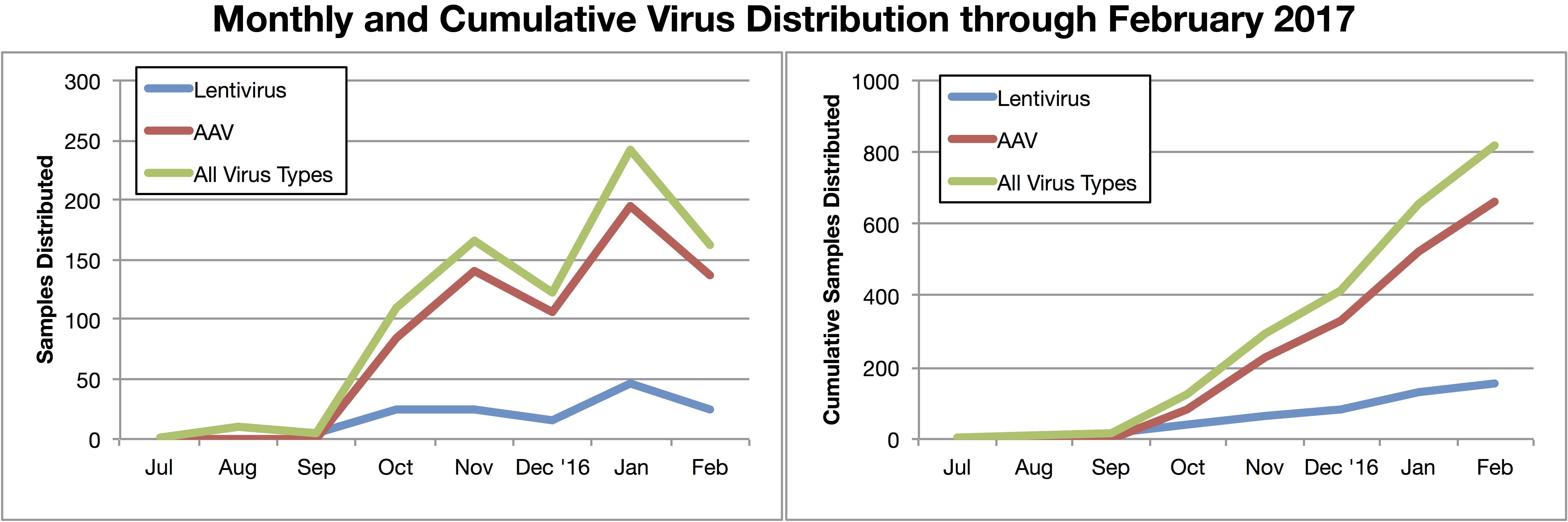 Monthly and Cummulative Virus Distribution