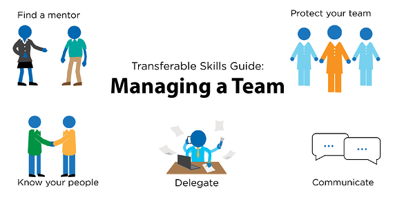 Different tasks involved in managing a team