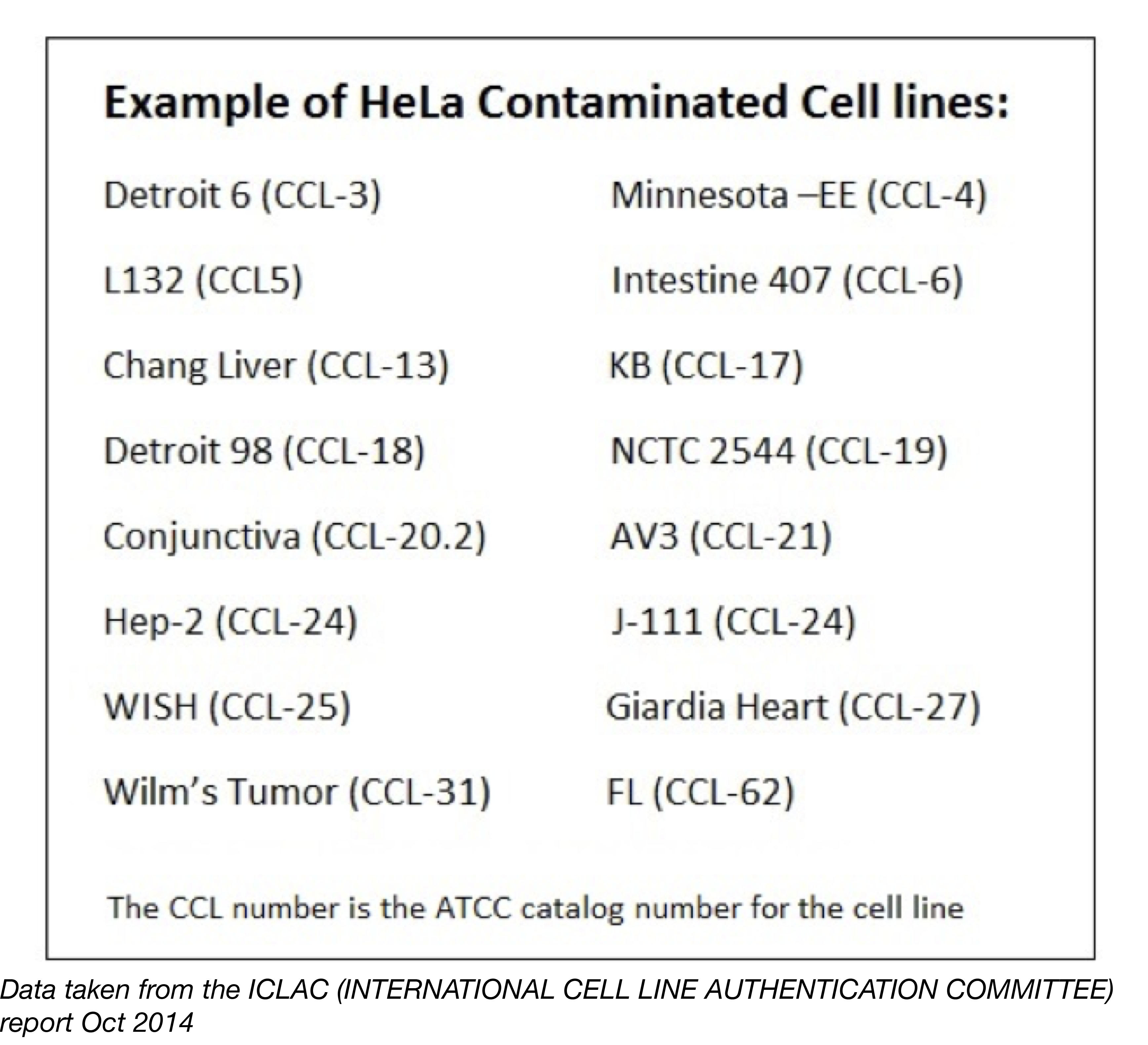 List of HeLa Contaminated Cell Lines