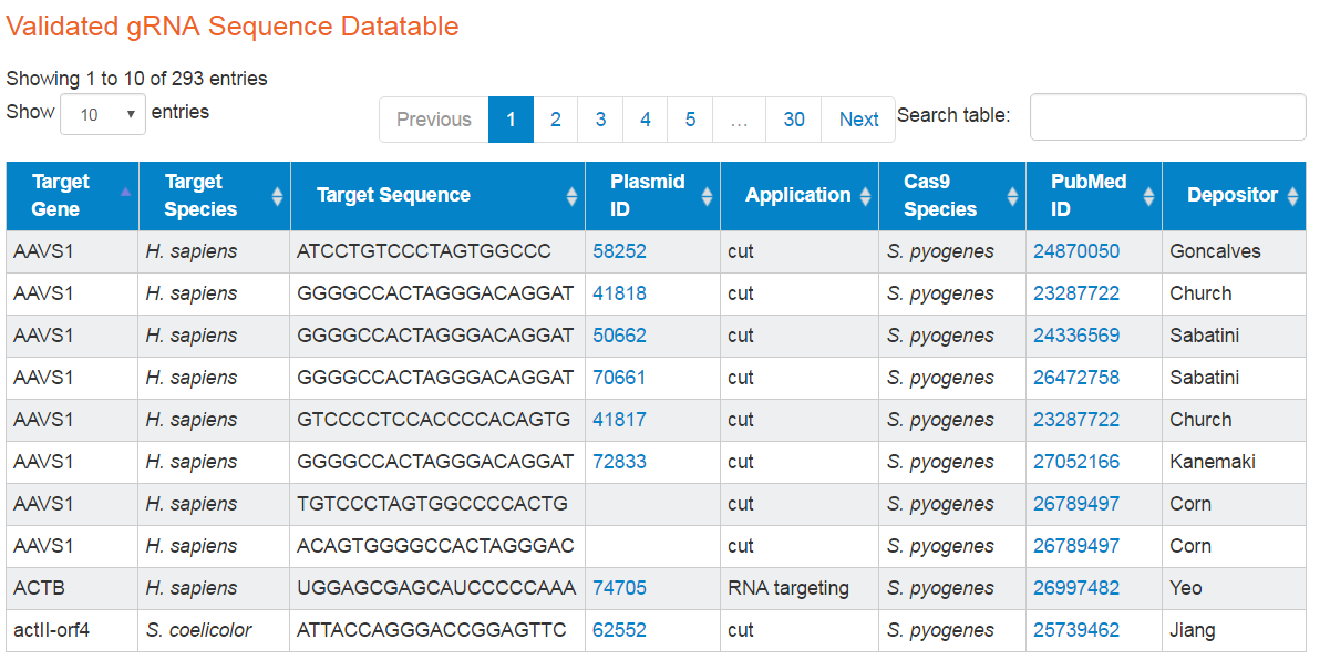 Validated gRNA Sequence Datatable