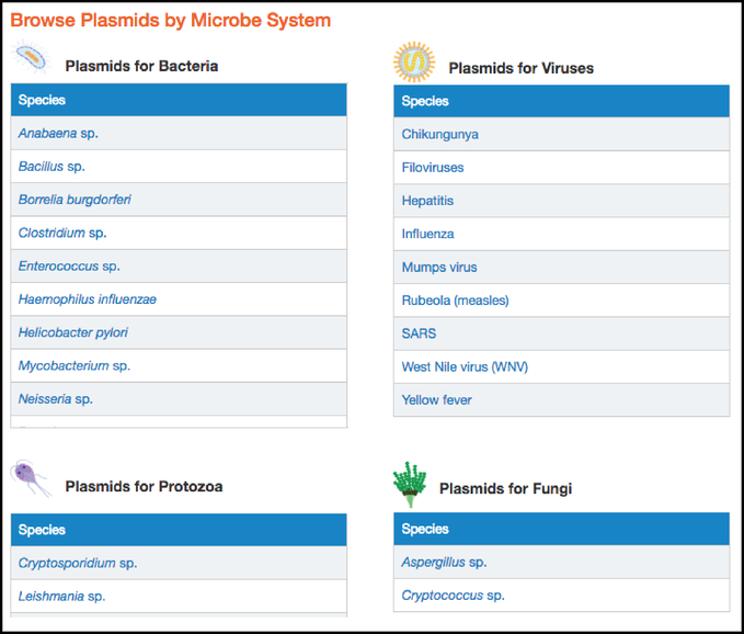 Addgene Microbiology Page Plasmid Tables