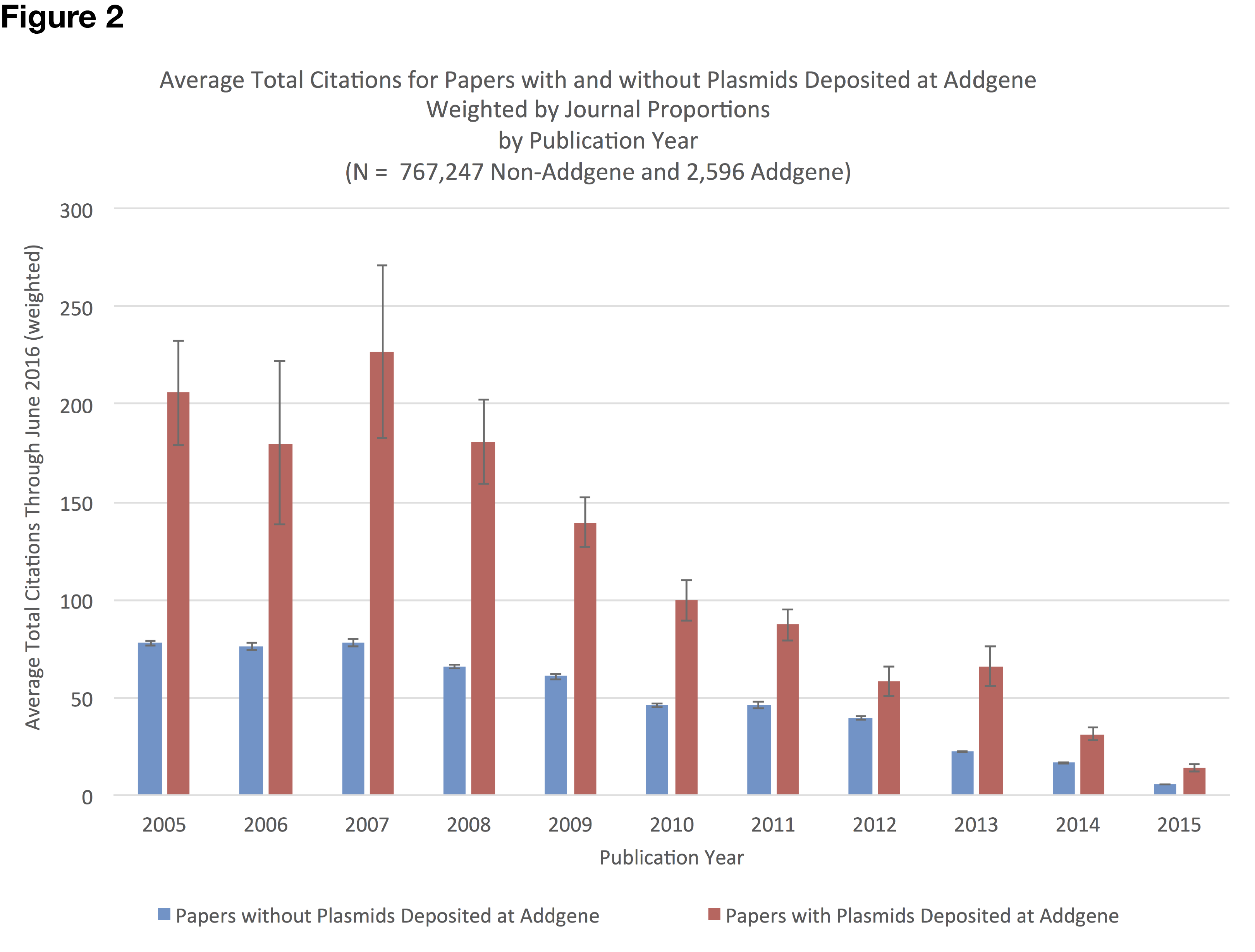 Weighted Citation Data Figure 2 (2)-01.png