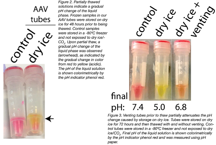 venting tubes and its effect on pH