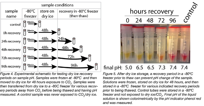 Freezer Storage effect on pH