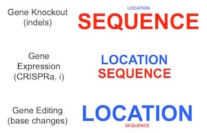 Sequence v Location