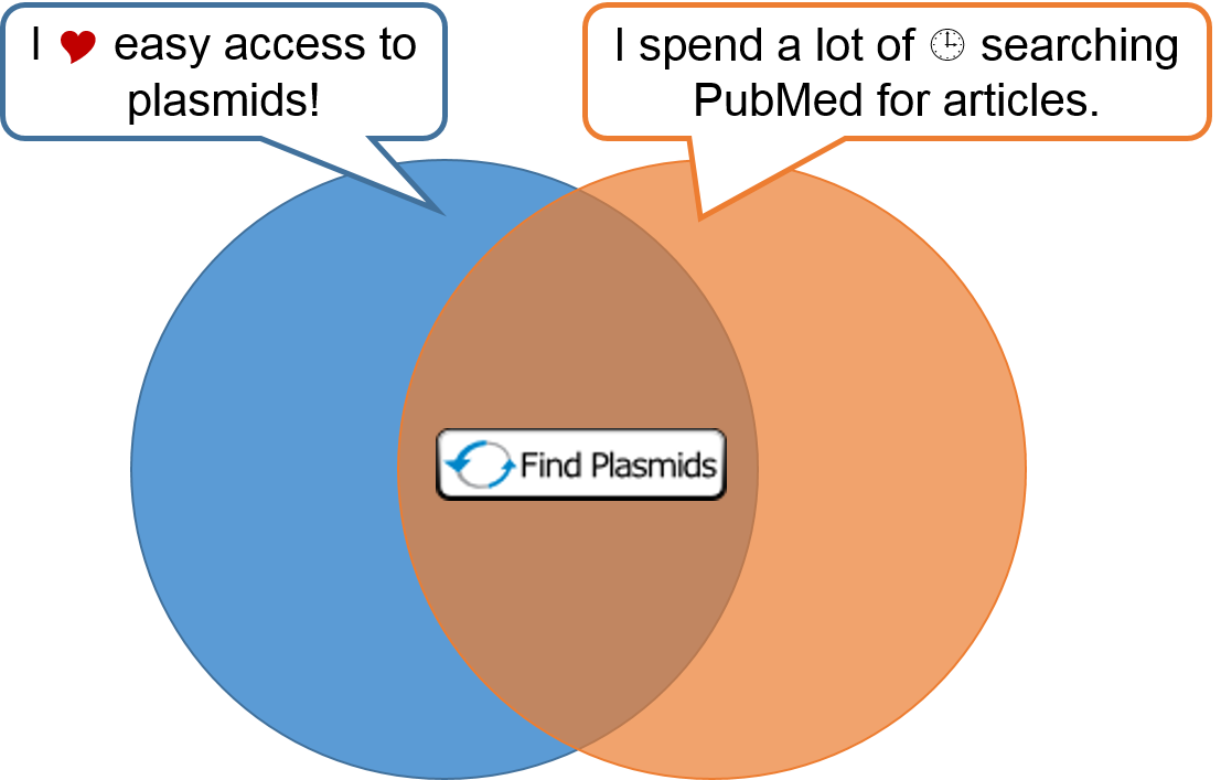 Reasons to get the Find Plasmids Badge