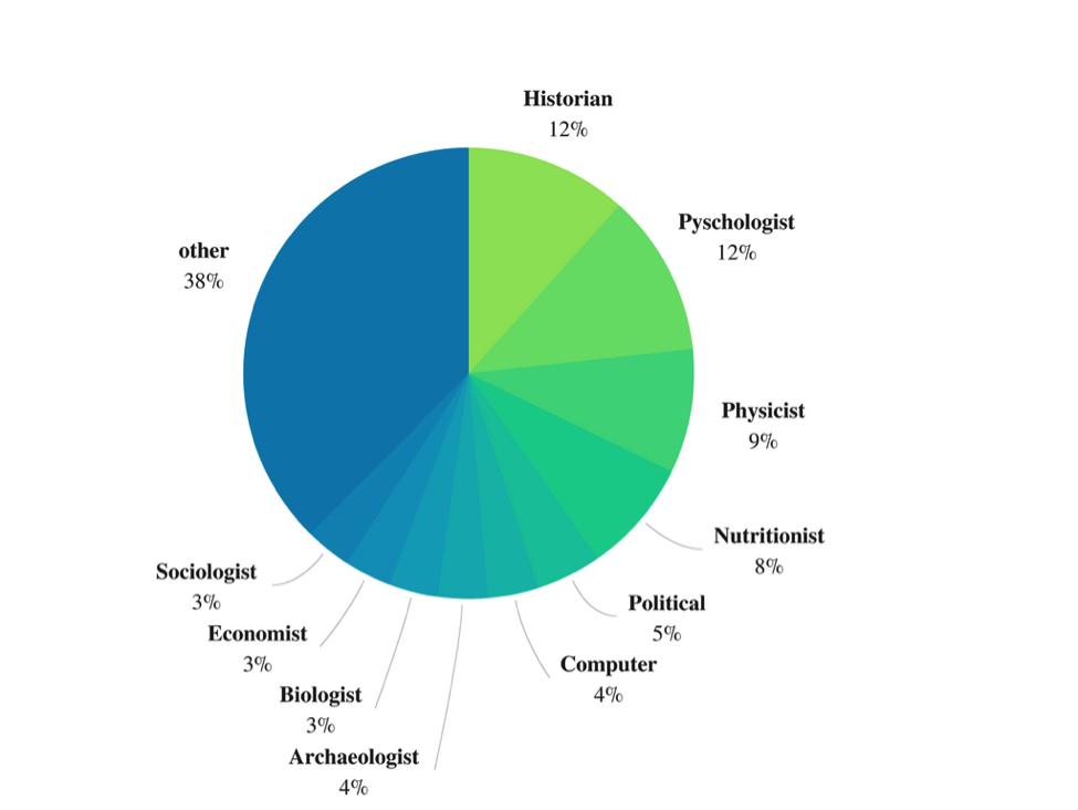 Figure 1 Scientist Breakdown.png