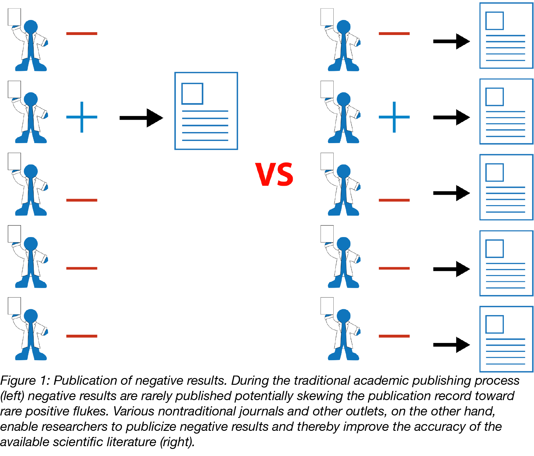 Publication of negative results