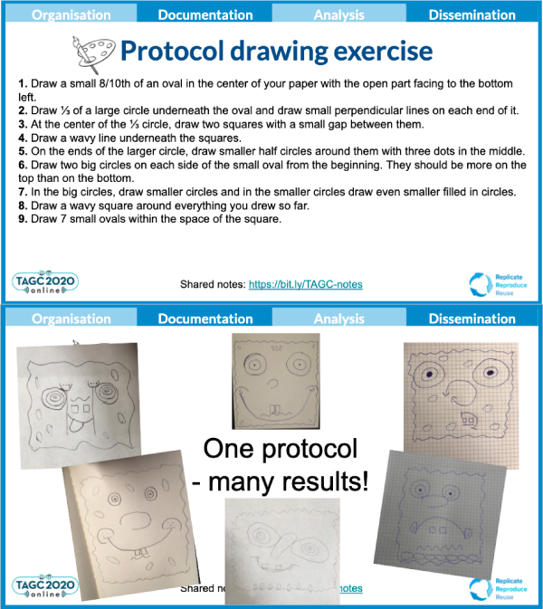 This interactive exercise gave participants directions for drawing Spongebob as seen on the top. On the bottom are the six drawings that look completely different