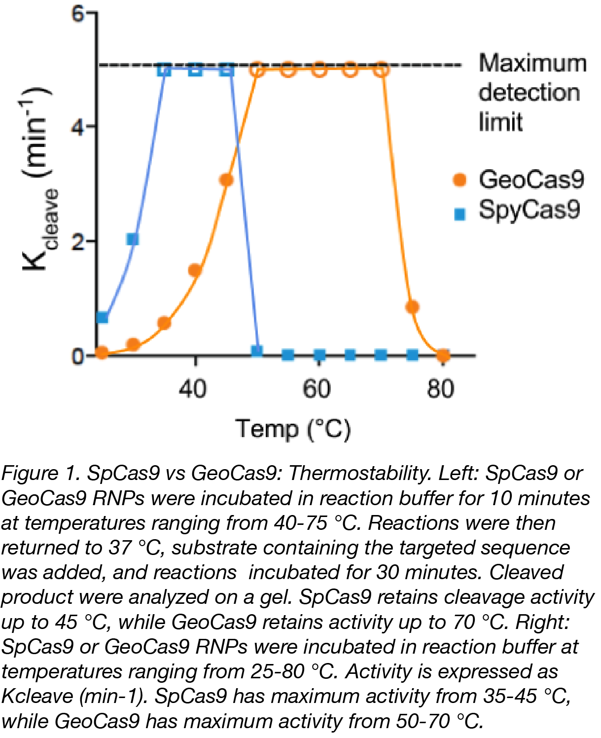 geoCas9 Thermostability-02.png