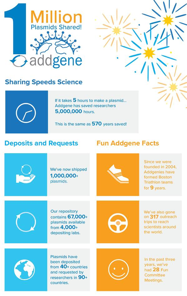 One million plasmids shared infograph