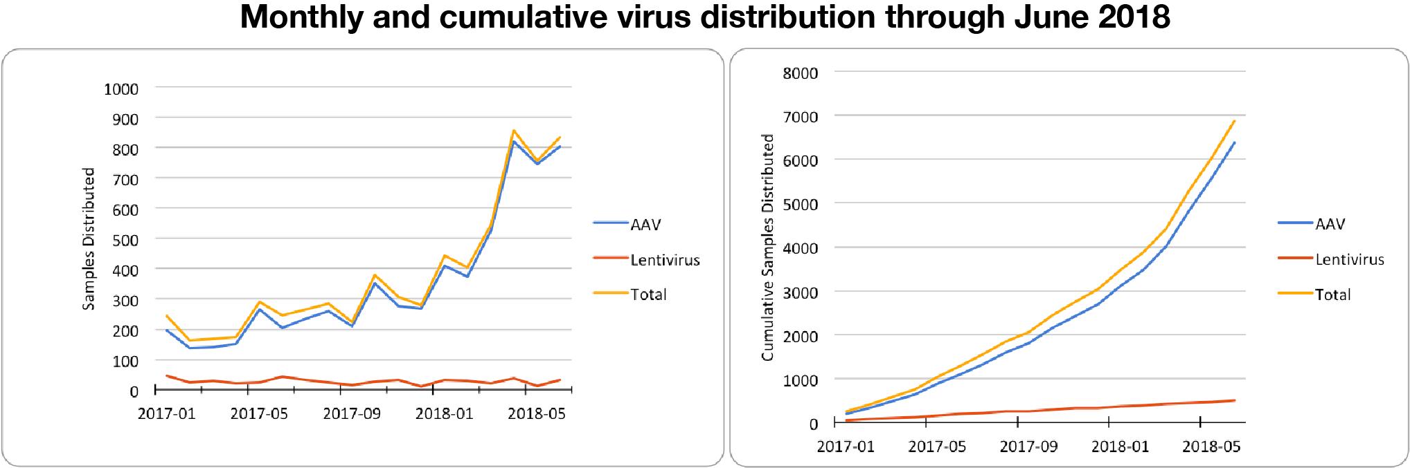 Monthly and cummulative AAV and lentivirus distribution through June 2018