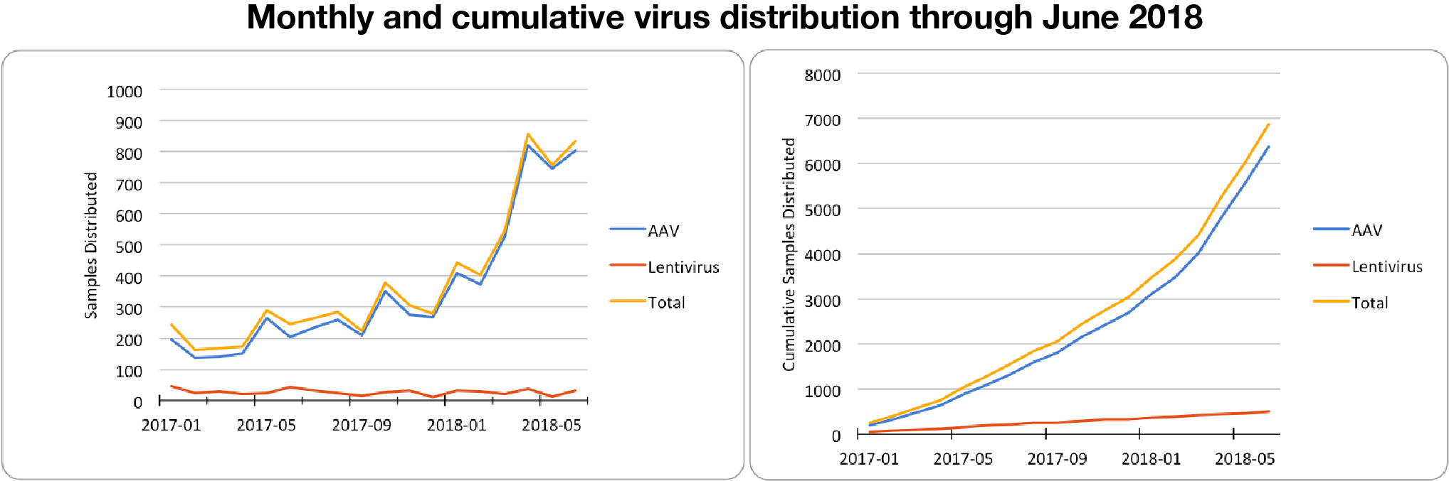 Monthly and cummulative AAV and lentivirus distribution from Addgene through June 2018