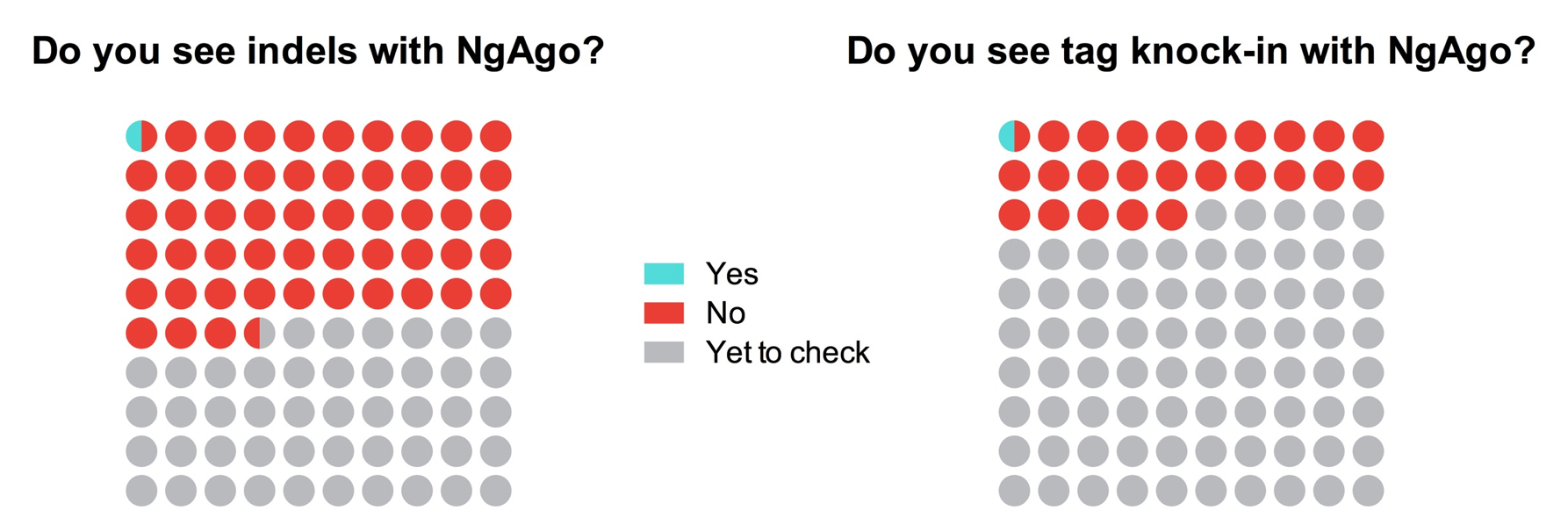 NgAgo Survey Results
