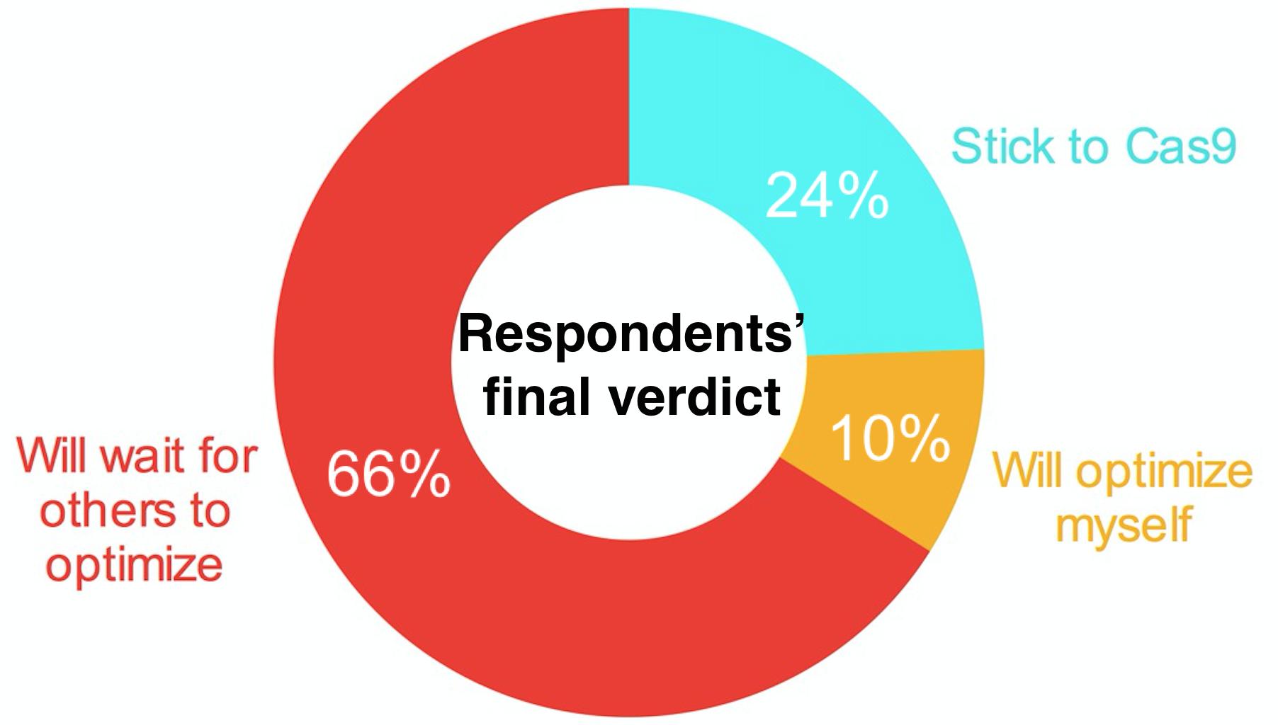 NgAgo Survey