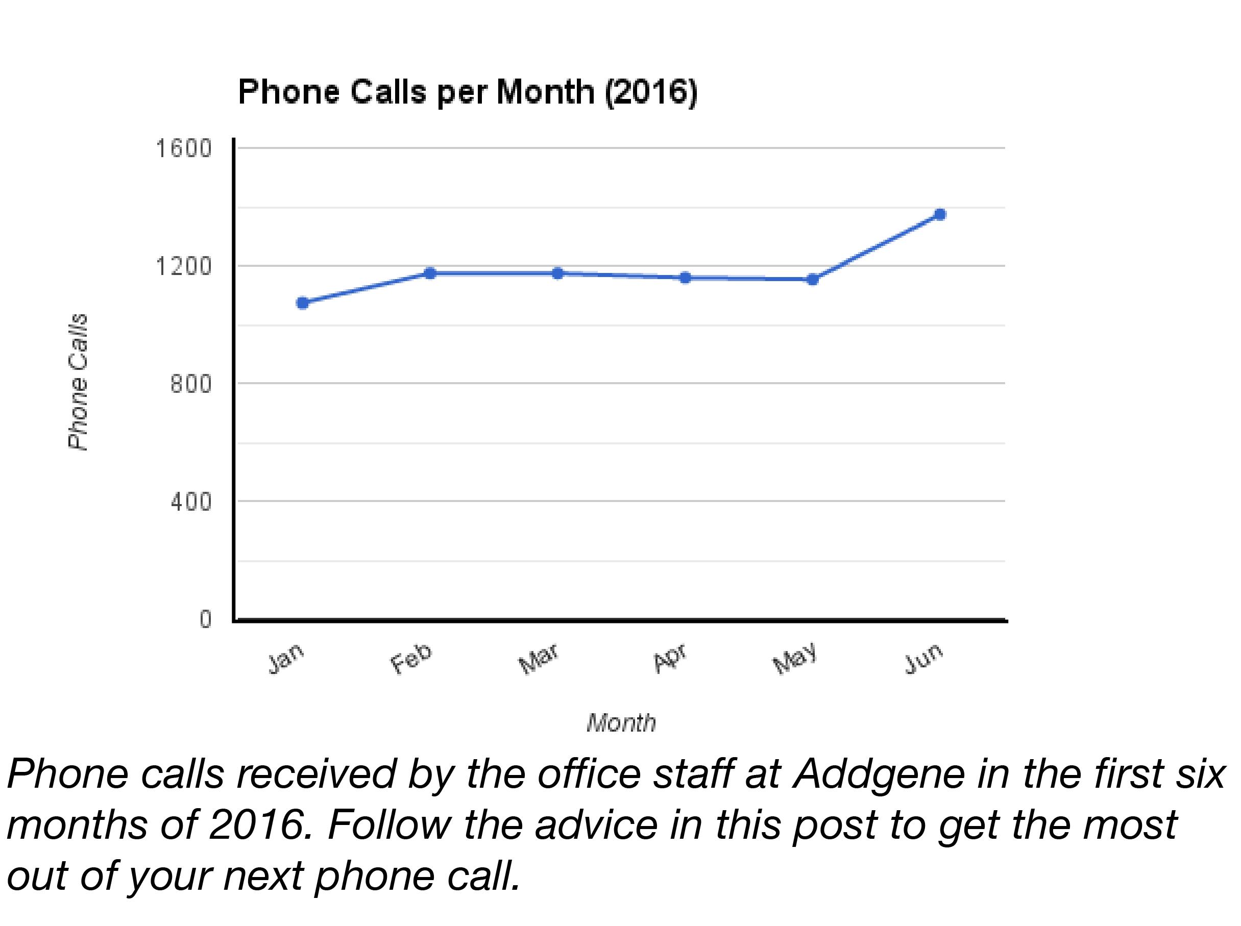 Phone Calls to Addgene Per Month