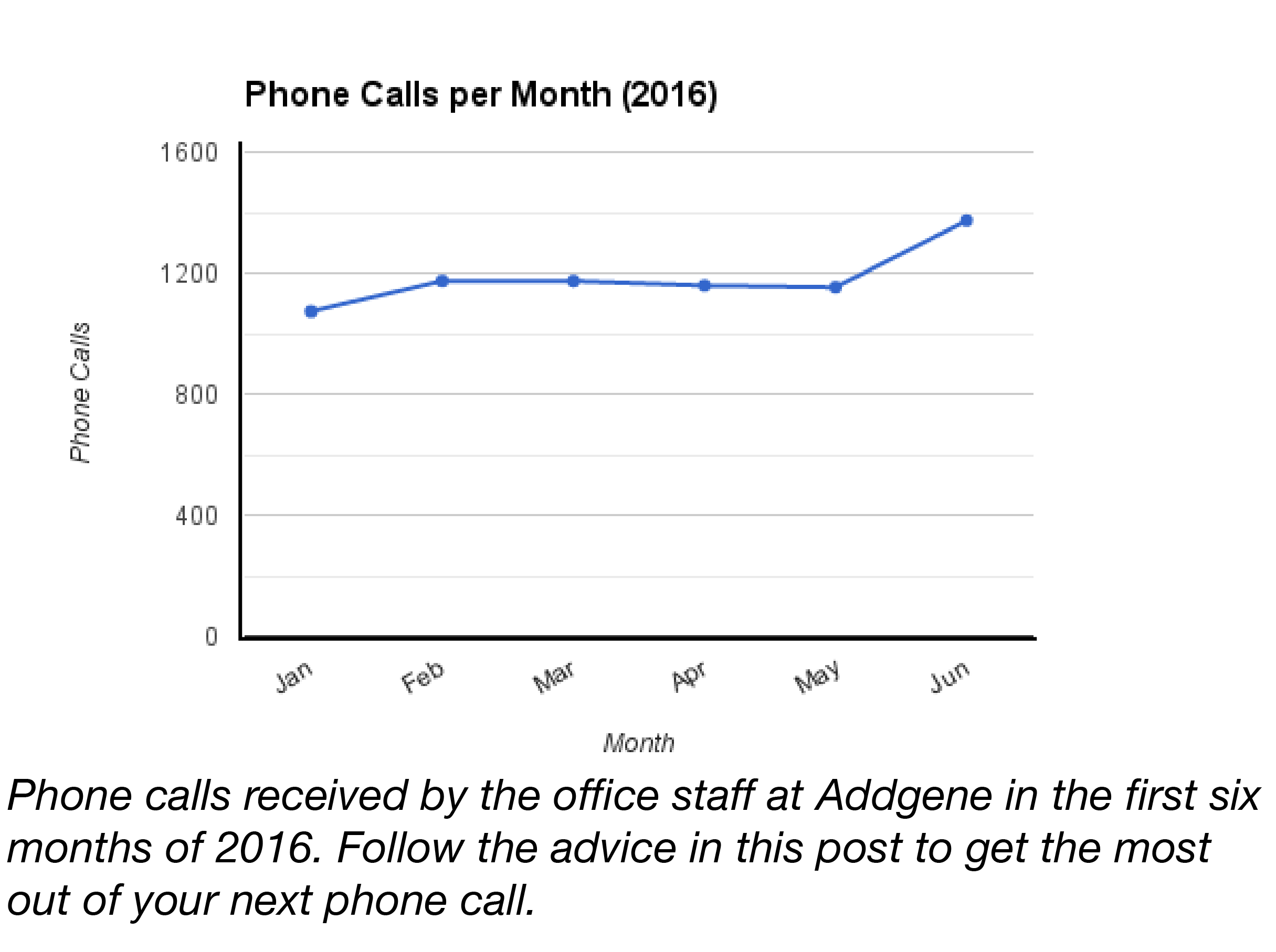 Phone Calls to Addgene Per Month