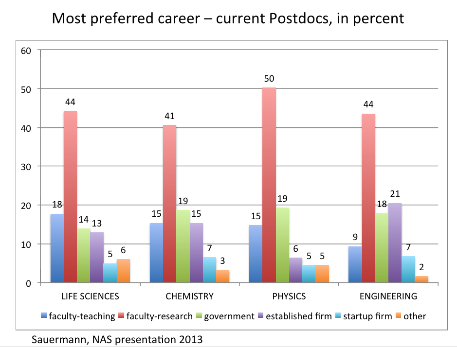 Paula_Stephan_Slide_-_Most_Preferred_Careers_of_Postdocs.png
