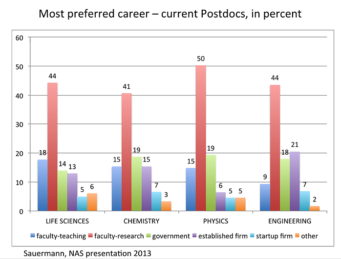 graph of most preferred career of current postdocs. most preferred faculty-research