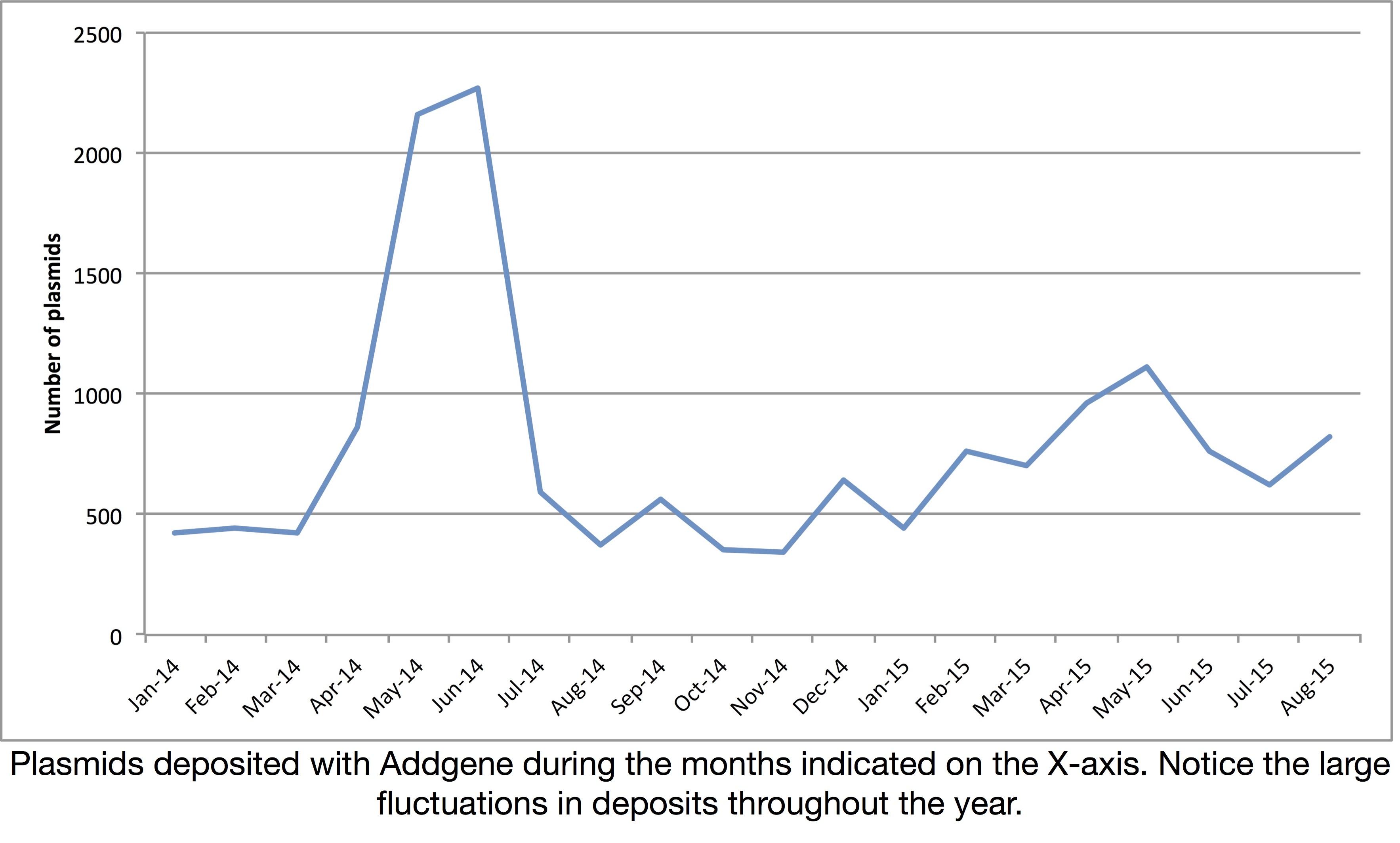 Monthly plasmid deposits at Addgene