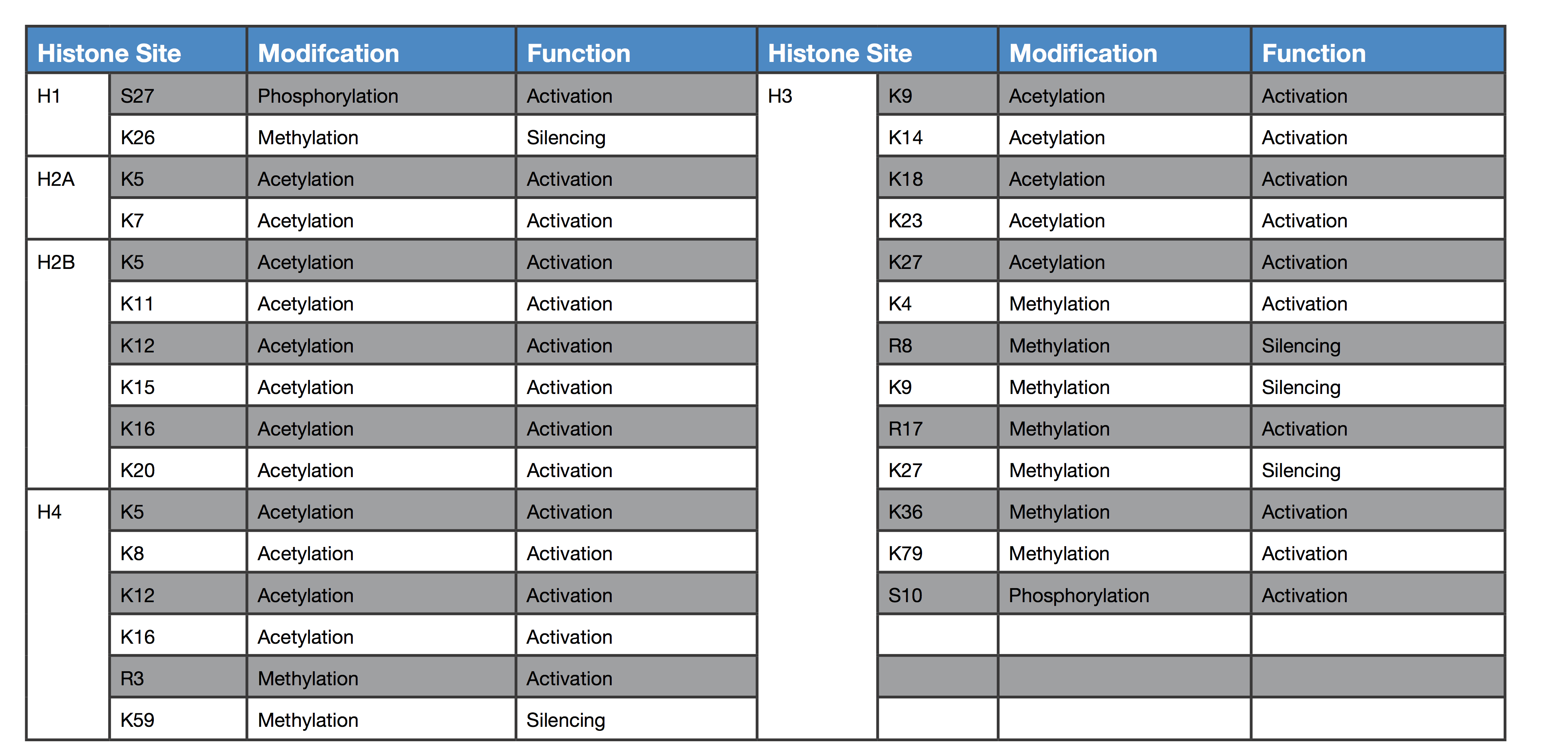 Histone Modification Table.png